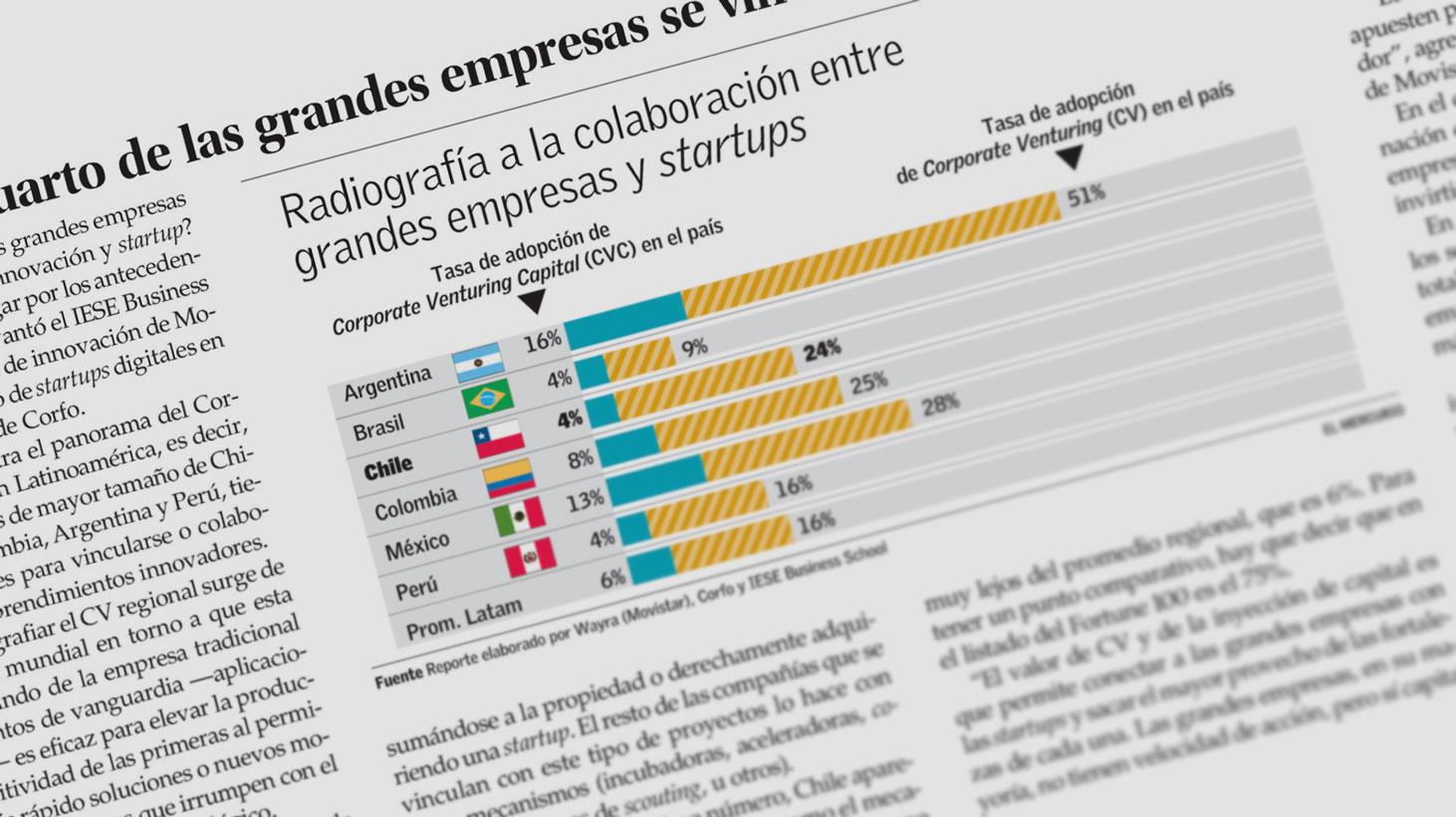 En Chile, un cuarto de las grandes empresas se vincula con startups y solo un 4% invierte en ellas.