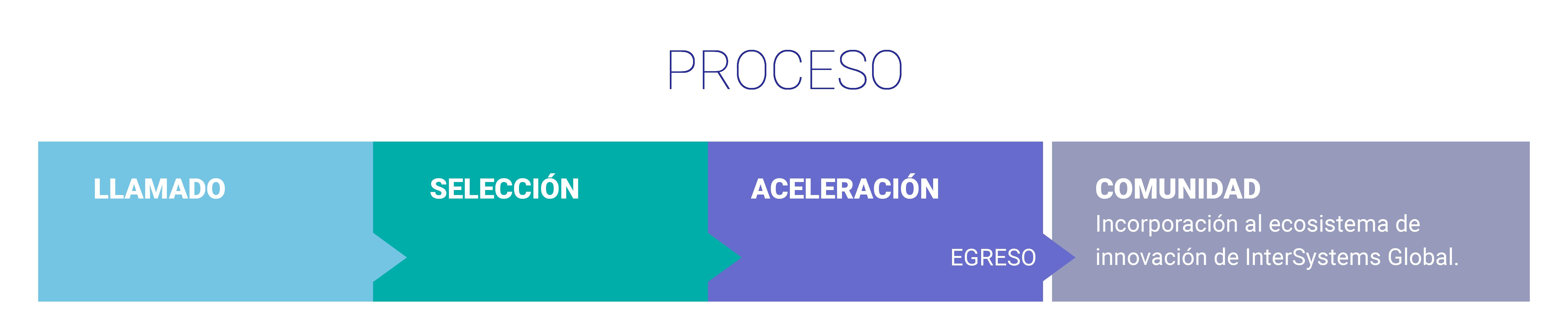 proceso-01